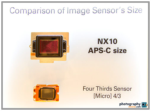 Sony Compact Alpha Announcement And EVIL Cameras At PMA ...