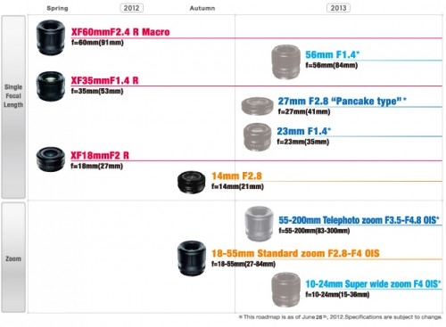 2012 / 2013 Fujifilm X-Mount Lens Roadmap