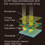 Fujifilm X100S X-Trans Sensor Design