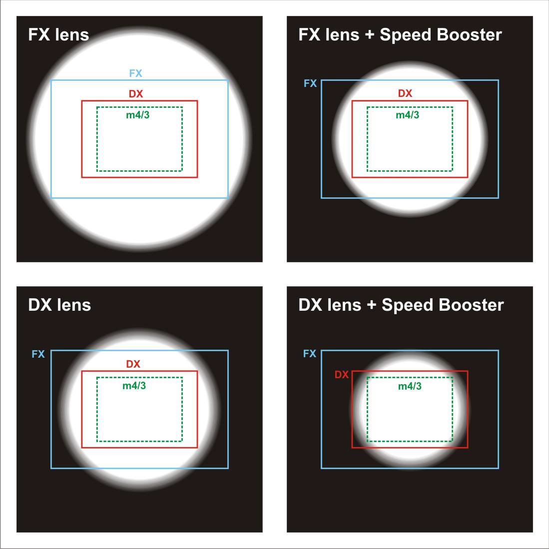 Metabones Speed Booster Image Circles Diagram