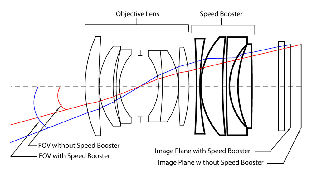 Metabones Speed Booster Optical Diagram
