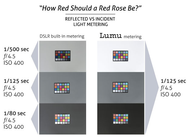 Reflective vs. Incindental Light Metering