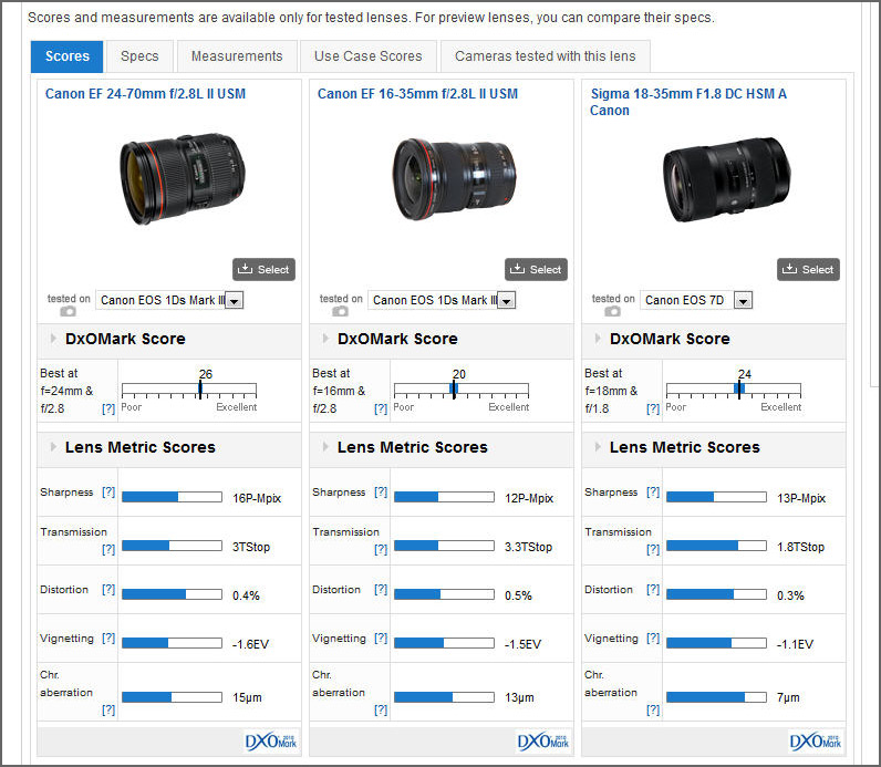DxOMark Sigma 18-35mm f/1.8 Lens Comparison