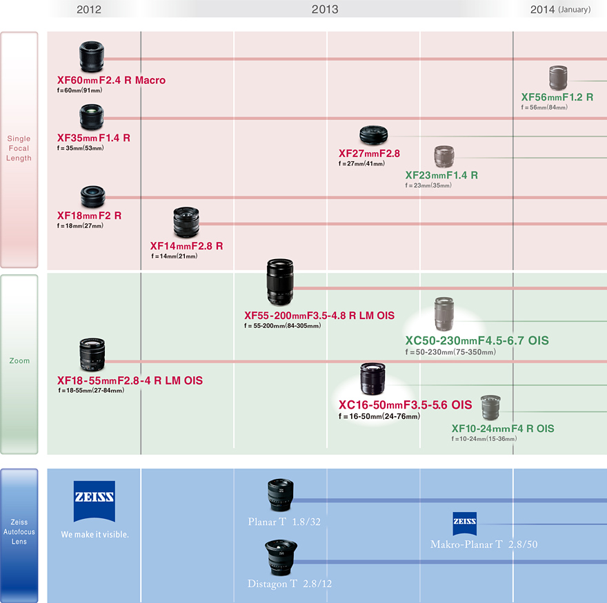 Updated Fujifilm Lens Roadmap For 2013