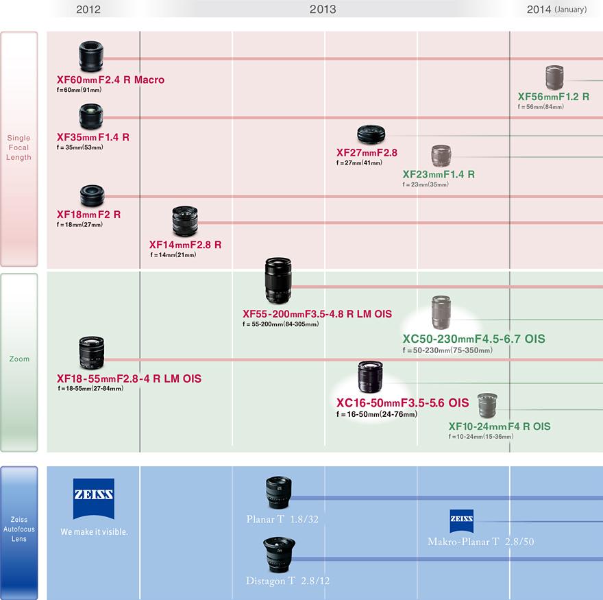 Updated Fujifilm Lens Roadmap For 2013