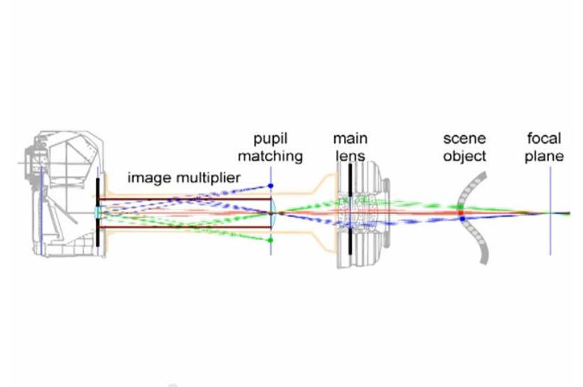 KaleidoCamera Light Field Diagram