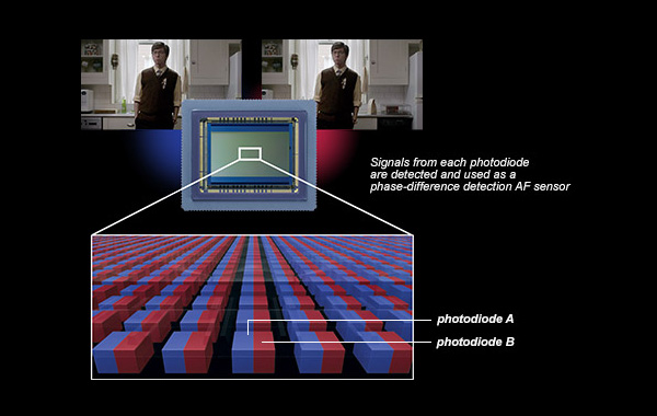 Canon - How Dual Pixel AF Works